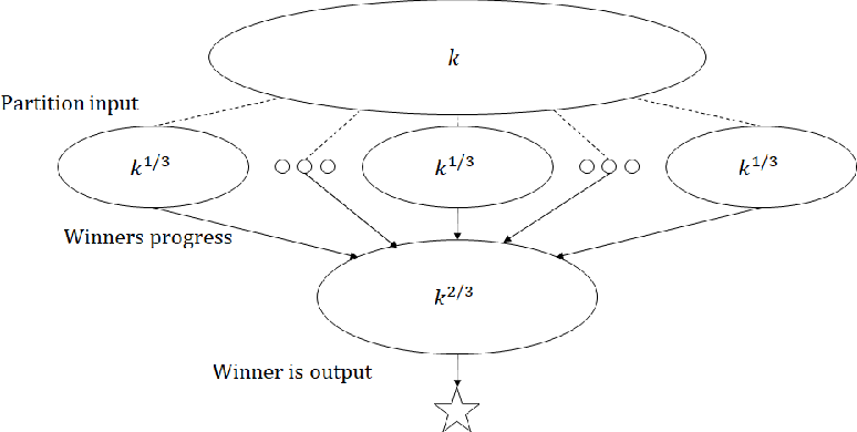 Figure 1 for Locally Private Hypothesis Selection