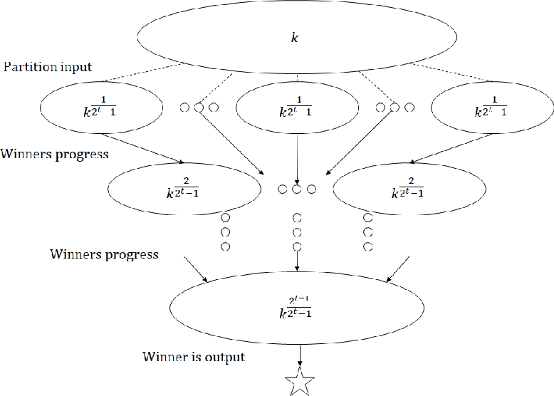 Figure 2 for Locally Private Hypothesis Selection