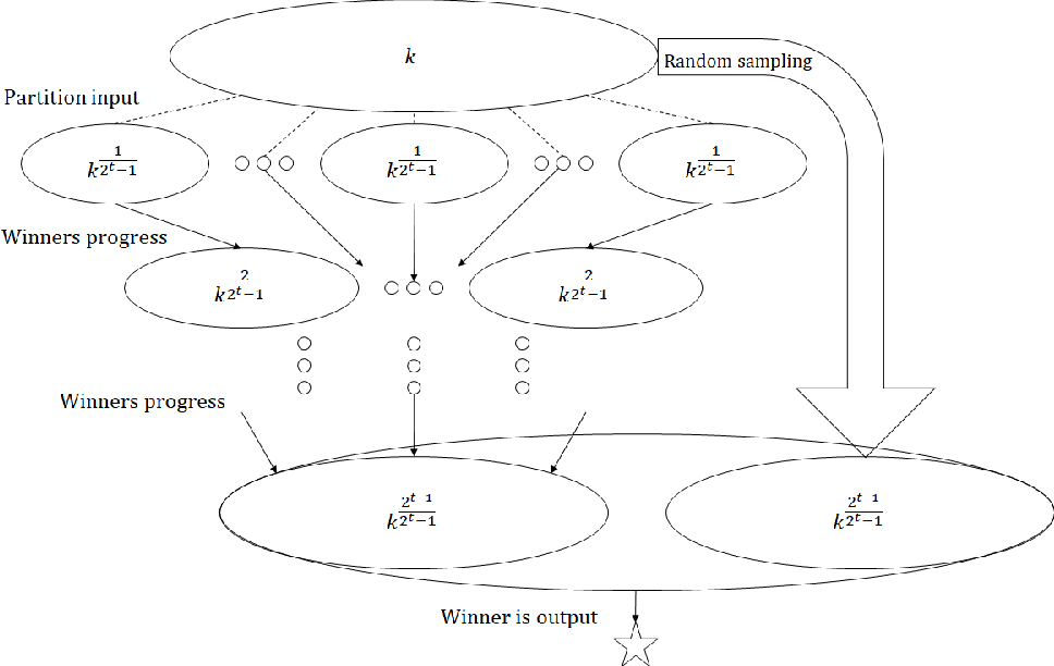 Figure 3 for Locally Private Hypothesis Selection