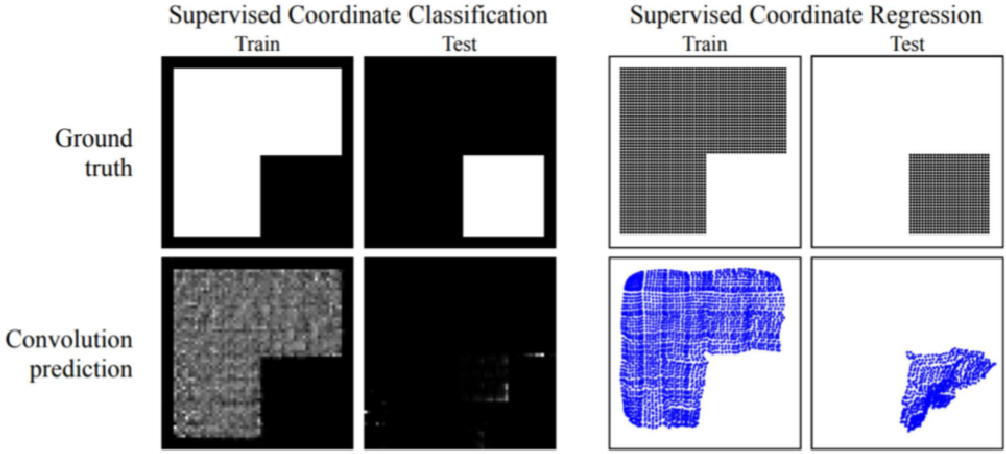 Figure 1 for A Simple Fix for Convolutional Neural Network via Coordinate Embedding