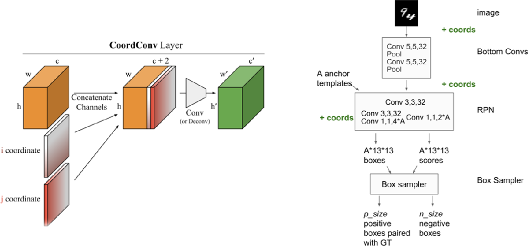 Figure 3 for A Simple Fix for Convolutional Neural Network via Coordinate Embedding