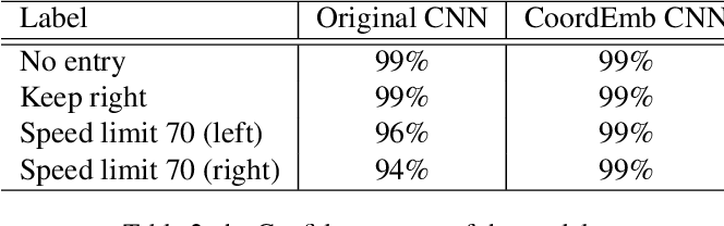 Figure 4 for A Simple Fix for Convolutional Neural Network via Coordinate Embedding