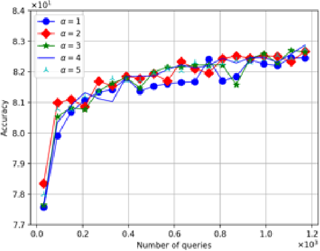 Figure 3 for Fuzzy Clustering with Similarity Queries
