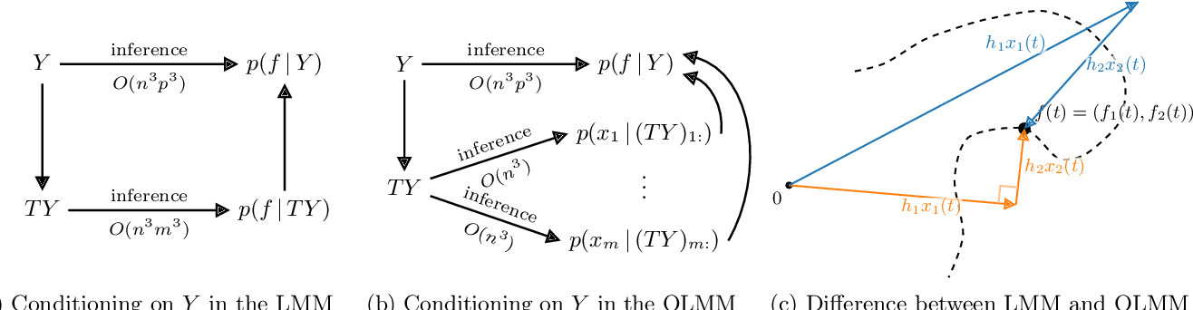 Figure 3 for Scalable Exact Inference in Multi-Output Gaussian Processes