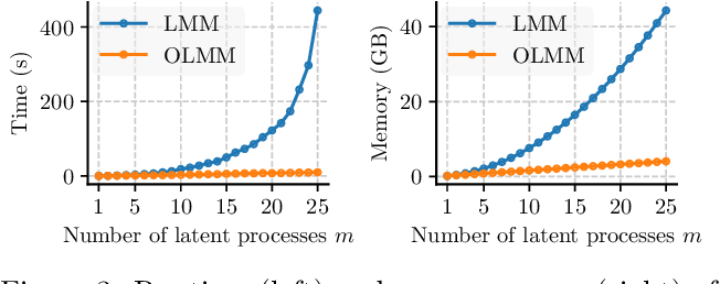 Figure 4 for Scalable Exact Inference in Multi-Output Gaussian Processes