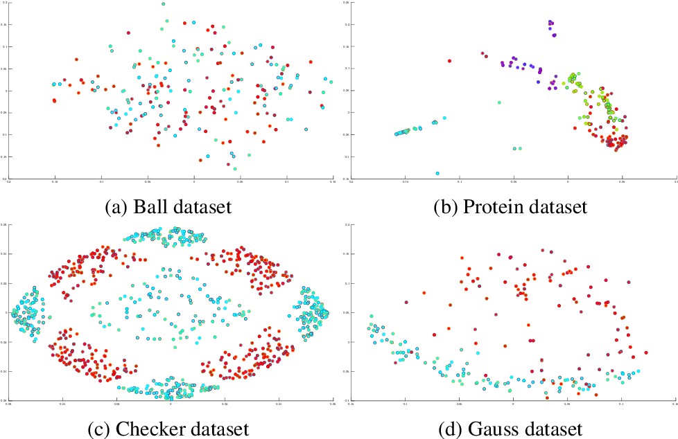 Figure 1 for Probabilistic classifiers with low rank indefinite kernels