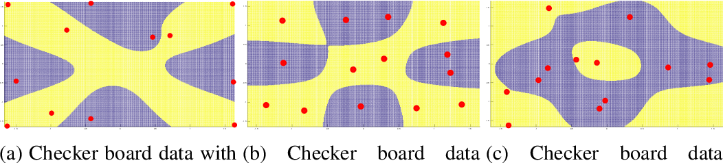 Figure 3 for Probabilistic classifiers with low rank indefinite kernels