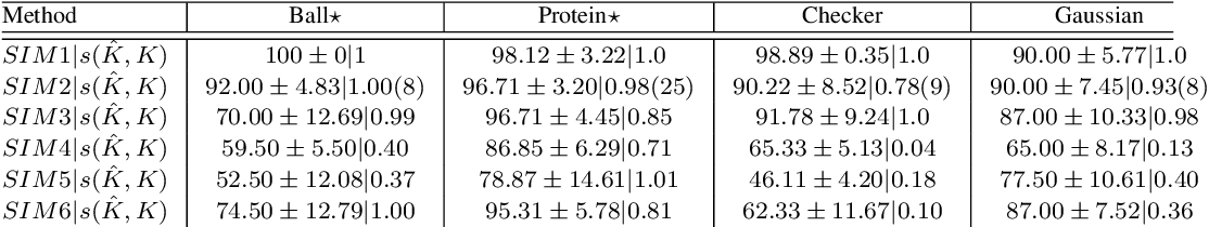 Figure 2 for Probabilistic classifiers with low rank indefinite kernels