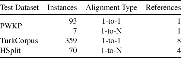 Figure 2 for EASSE: Easier Automatic Sentence Simplification Evaluation