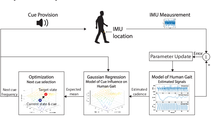 Figure 1 for Human-in-the-loop Cueing Strategy for Gait Rehabilitation