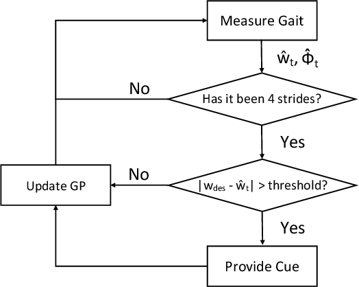 Figure 2 for Human-in-the-loop Cueing Strategy for Gait Rehabilitation