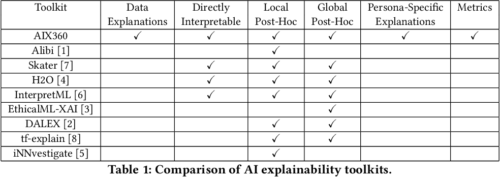 Figure 1 for One Explanation Does Not Fit All: A Toolkit and Taxonomy of AI Explainability Techniques