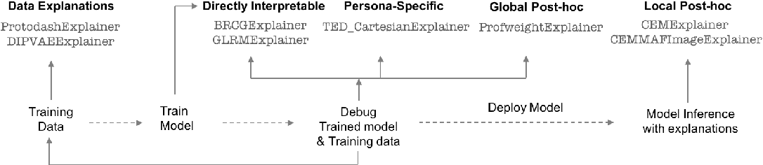 Figure 3 for One Explanation Does Not Fit All: A Toolkit and Taxonomy of AI Explainability Techniques