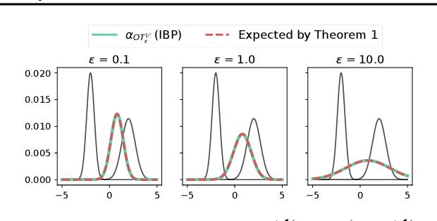 Figure 1 for Debiased Sinkhorn barycenters