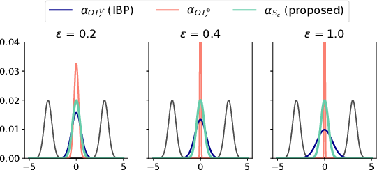 Figure 3 for Debiased Sinkhorn barycenters