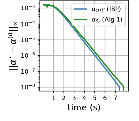 Figure 4 for Debiased Sinkhorn barycenters