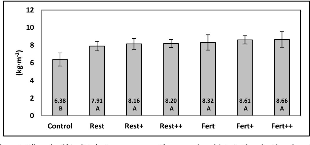 PDF] Greenhouse Soil Biosolarization with Tomato Plant Debris as a
