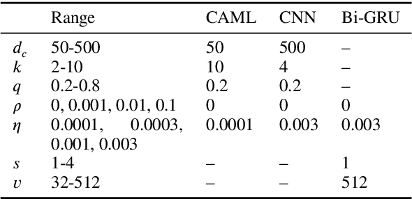 Figure 4 for Explainable Prediction of Medical Codes from Clinical Text