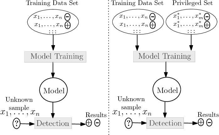 Figure 1 for Detection under Privileged Information