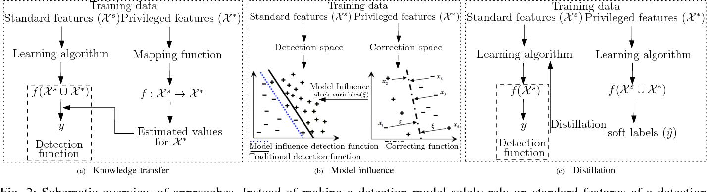 Figure 2 for Detection under Privileged Information