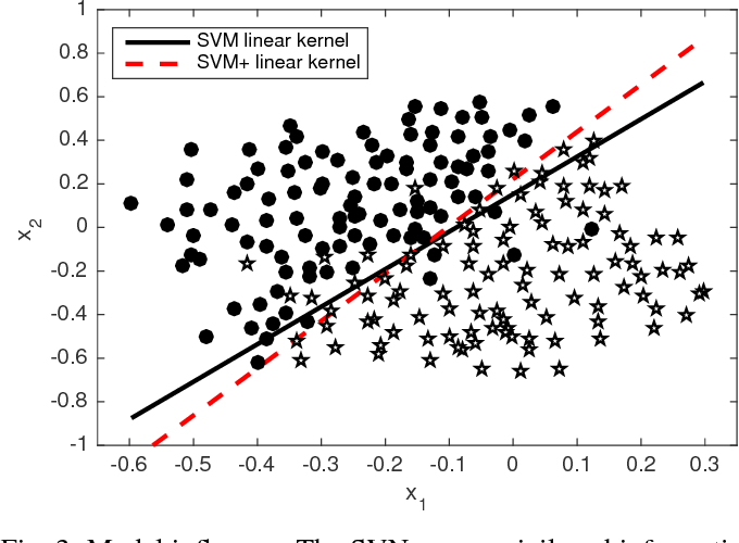 Figure 3 for Detection under Privileged Information