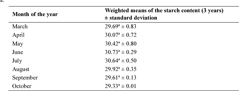 PDF] Seasonal Effects on Starch Contents Evaluated in