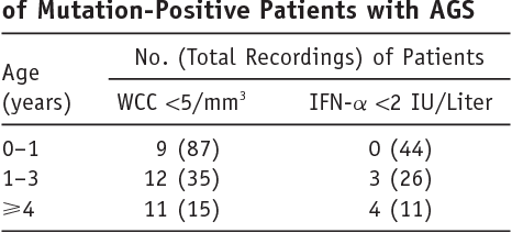 Table 4. Number of Normal CSF WhiteCell and IFN-a Results of Examinations of Mutation-Positive Patients with AGS
