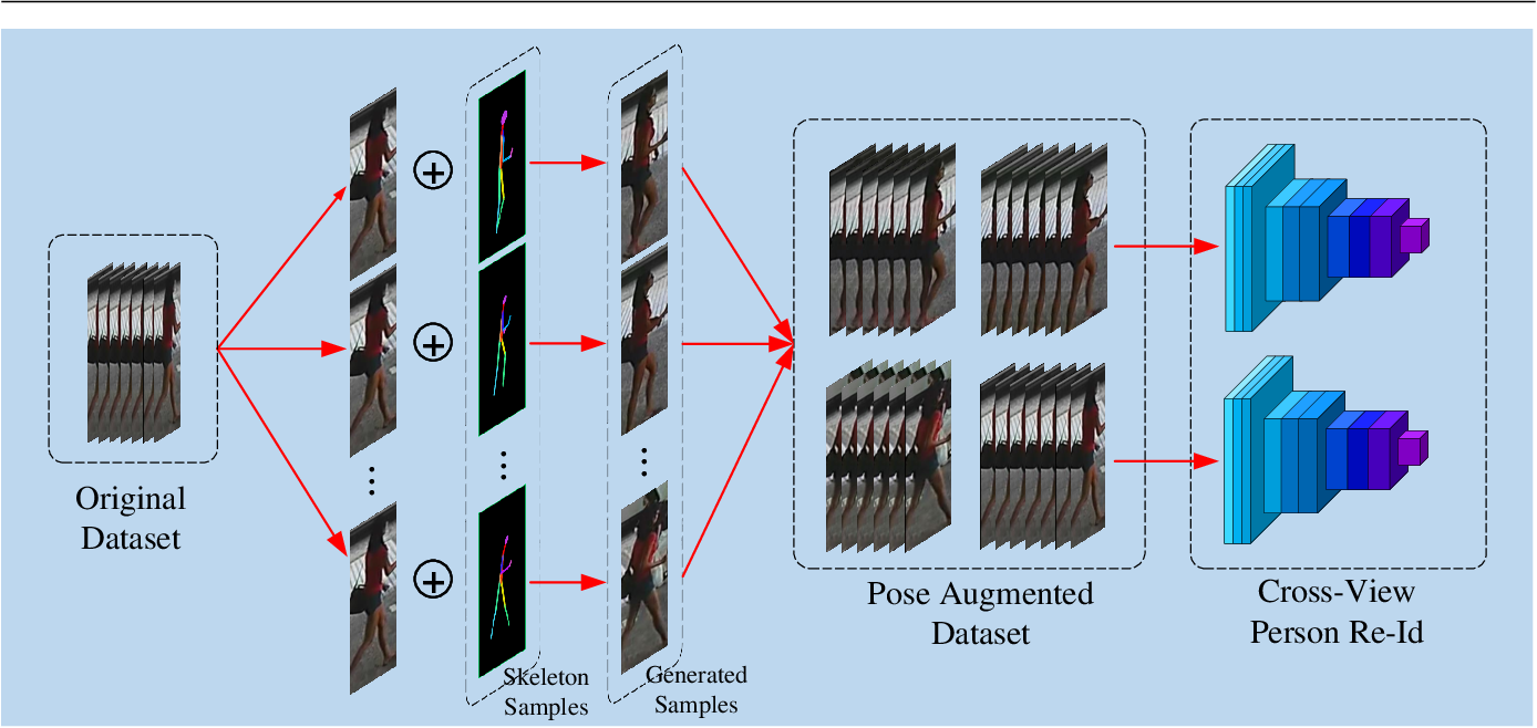Figure 3 for PAC-GAN: An Effective Pose Augmentation Scheme for Unsupervised Cross-View Person Re-identification