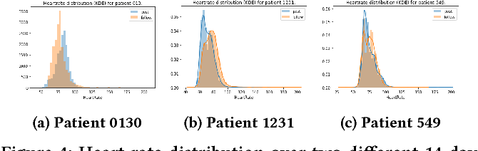 Figure 4 for Online Heart Rate Prediction using Acceleration from a Wrist Worn Wearable