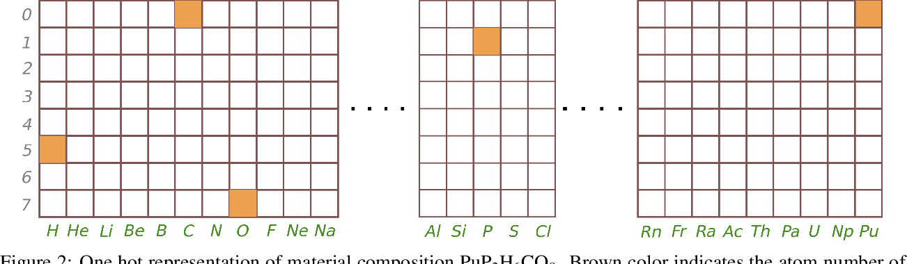 Figure 3 for Computational discovery of new 2D materials using deep learning generative models