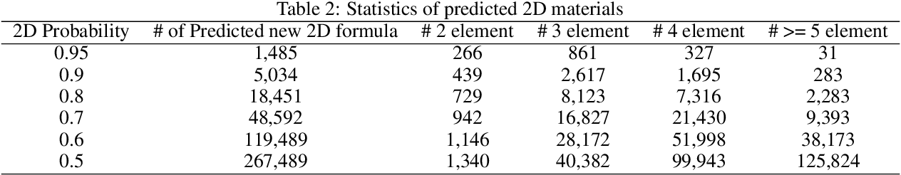 Figure 4 for Computational discovery of new 2D materials using deep learning generative models