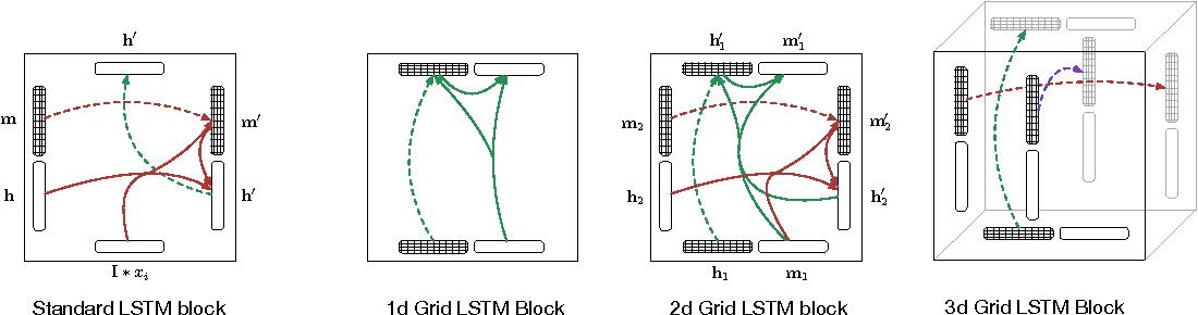 Figure 1 for Grid Long Short-Term Memory