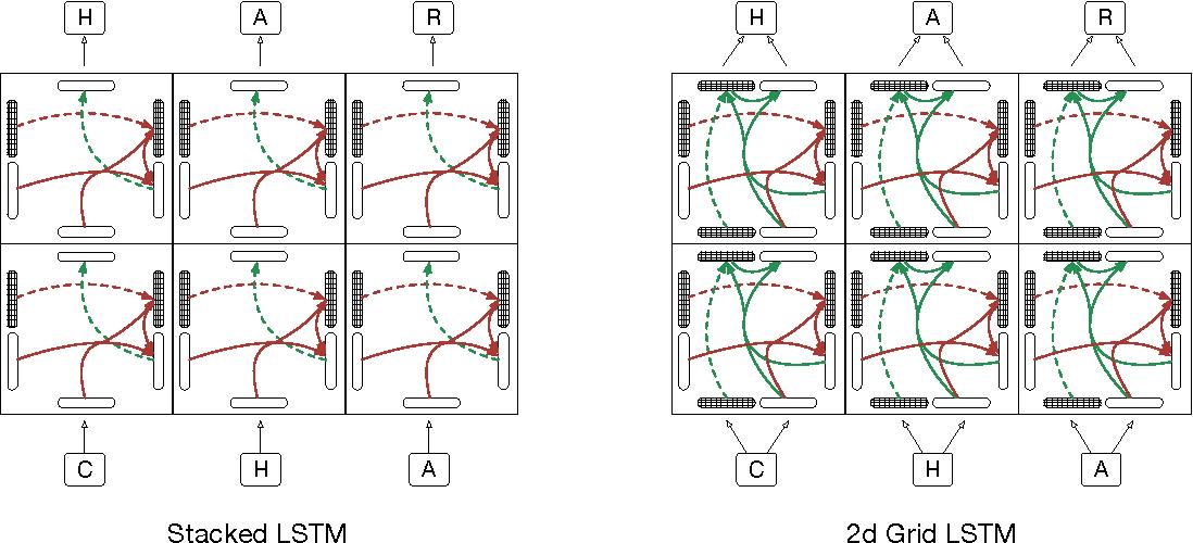 Figure 2 for Grid Long Short-Term Memory