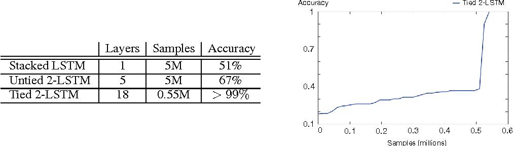 Figure 4 for Grid Long Short-Term Memory