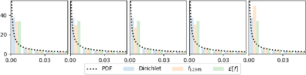 Figure 1 for A New Distribution on the Simplex with Auto-Encoding Applications