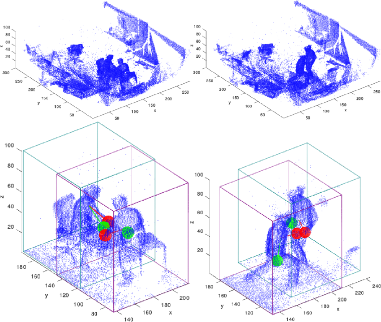 Figure 1 for Real-time Multiple People Hand Localization in 4D Point Clouds