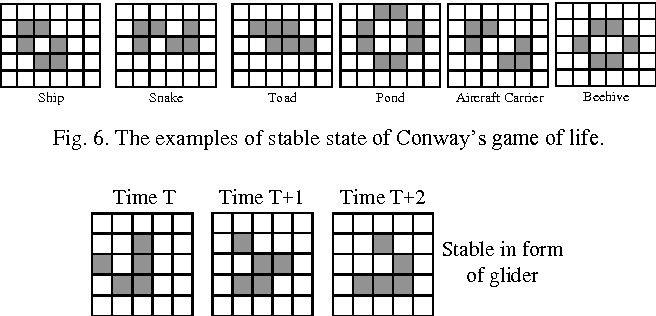 Figure 6 from A Combined Genetic Algorithm and Conway's Game of Life