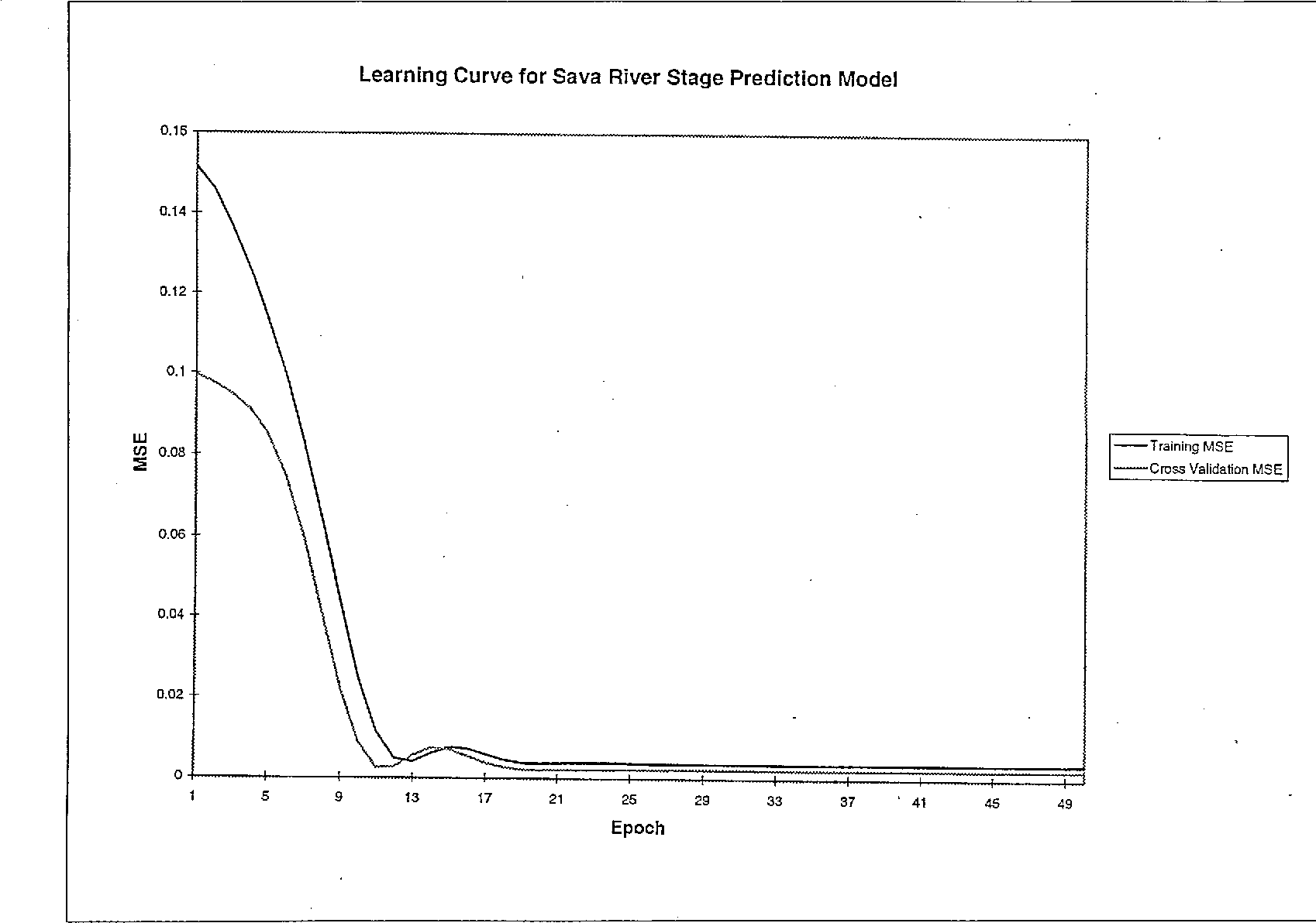 Figure 10 from Riverflow/River Stage Prediction for Military
