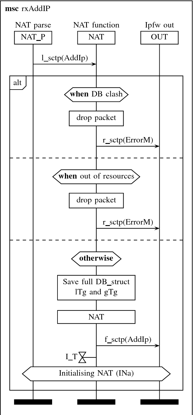 Figure 16 from Alias sctp Version 0 2: SCTP NAT implementation in