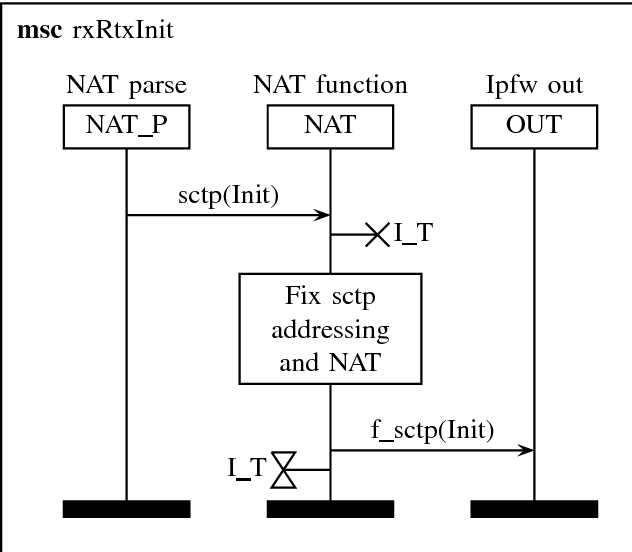 Figure 1 from Alias sctp Version 0 2: SCTP NAT implementation in