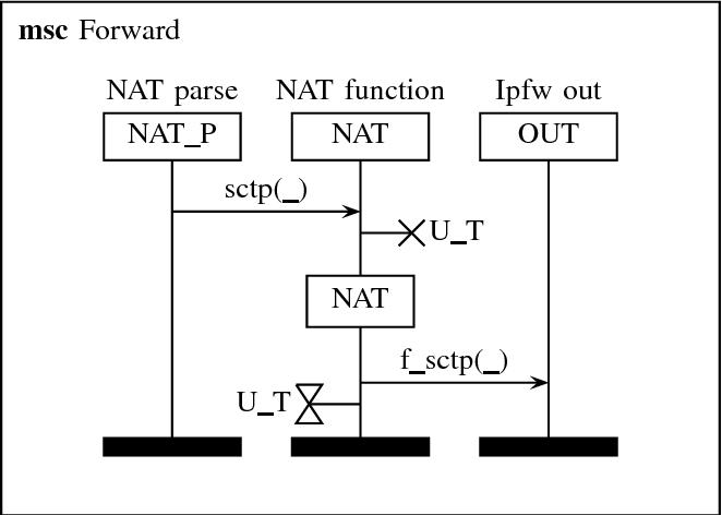 Figure 1 from Alias sctp Version 0 2: SCTP NAT