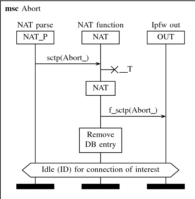 Figure 16 from Alias sctp Version 0 2: SCTP NAT implementation in