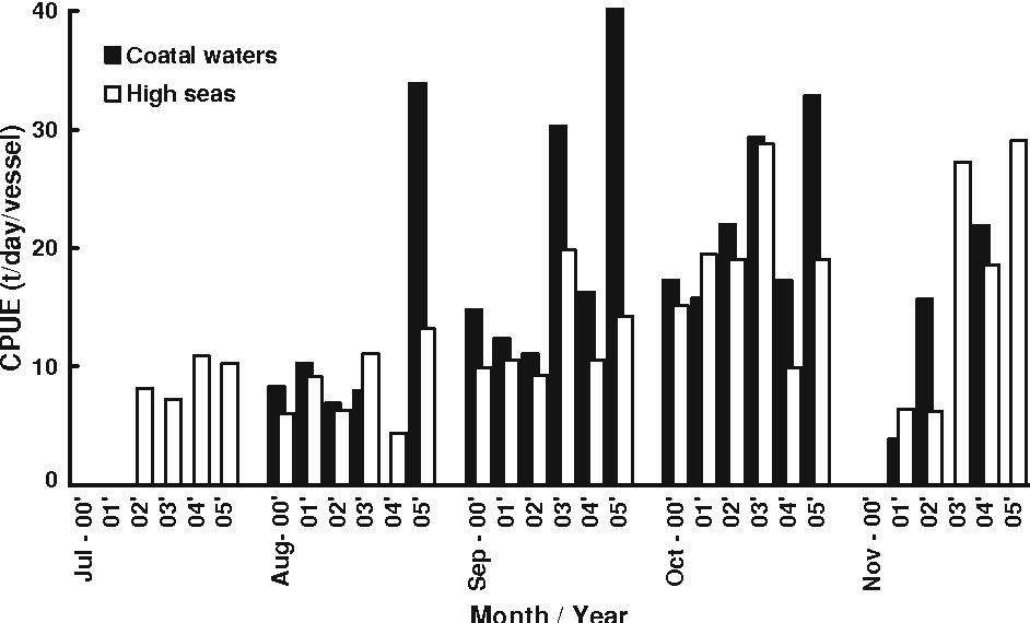Fig. 4 A comparison of monthly catch per unit effort (CPUE) for Pacific saury between the coastal waters and high seas in the northwestern Pacific from July to November of 2000–2005 based on Taiwanese fishing data