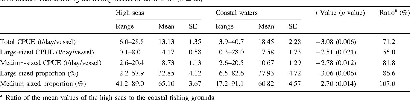 Table 2 Paired comparisons of monthly CPUEs and size proportions of Pacific saury between the high-seas and coastal fishing grounds in the northwestern Pacific during the fishing season of 2000–2005 (n = 20)