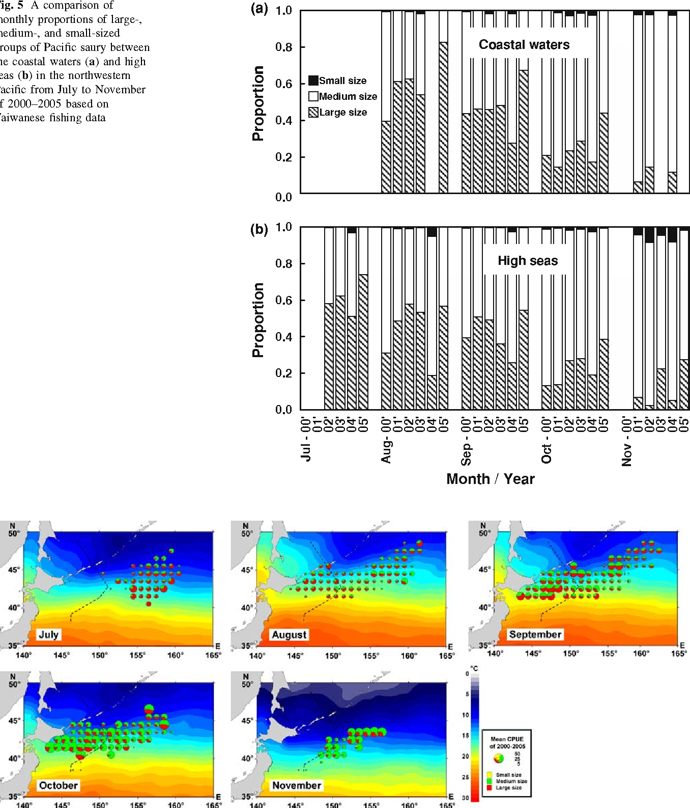 Fig. 5 A comparison of monthly proportions of large-, medium-, and small-sized groups of Pacific saury between the coastal waters (a) and high seas (b) in the northwestern Pacific from July to November of 2000–2005 based on Taiwanese fishing data