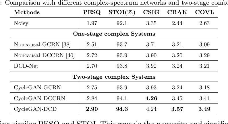 Figure 4 for A Two-stage Complex Network using Cycle-consistent Generative Adversarial Networks for Speech Enhancement