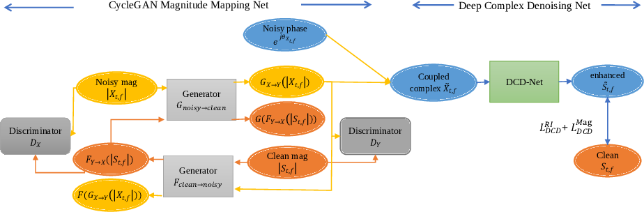 Figure 3 for A Two-stage Complex Network using Cycle-consistent Generative Adversarial Networks for Speech Enhancement