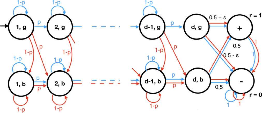 Figure 2 for Agnostic Reinforcement Learning with Low-Rank MDPs and Rich Observations
