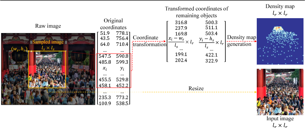 Figure 3 for In Defense of Single-column Networks for Crowd Counting