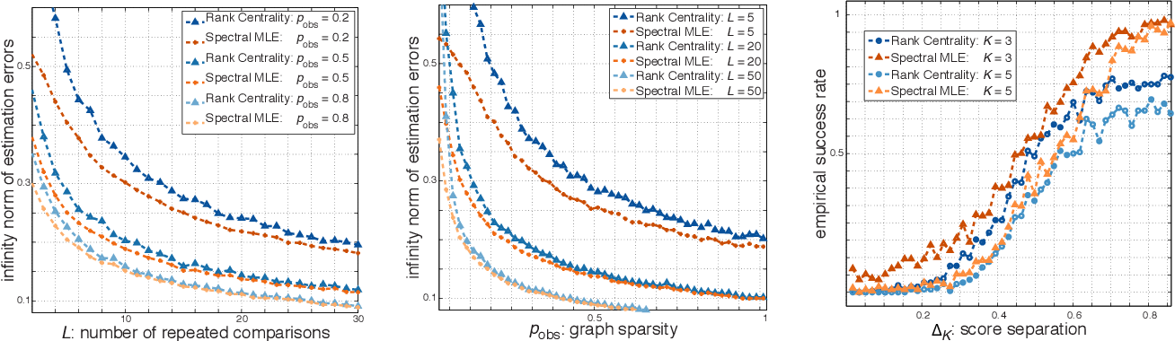 Figure 1 for Spectral MLE: Top-$K$ Rank Aggregation from Pairwise Comparisons